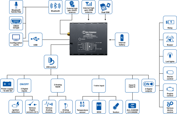 FMB122-scheme